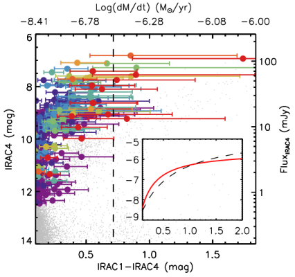 Yang et al. 2020: Evolved Massive Stars at Low-metallicity II. Red Supergiant Stars in the Small Magellanic Cloud